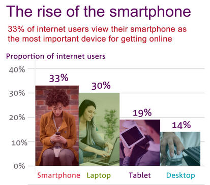 Smartphones Overtake Laptops as UK Internet Users' Number One Device